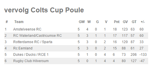 stand Colts14122014